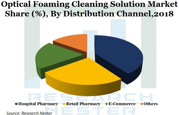 Optical Foaming Cleaning Solution Market Graph