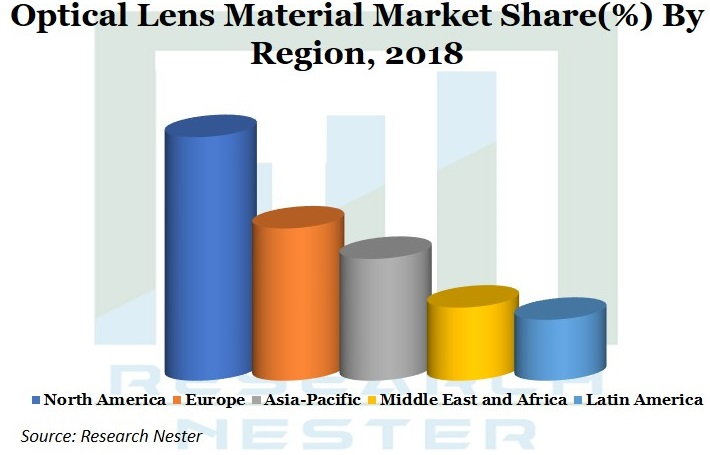 Optical Lens material market share Graph