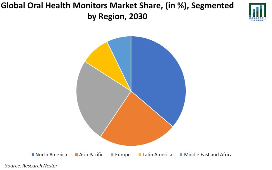 Oral Health Monitors Market