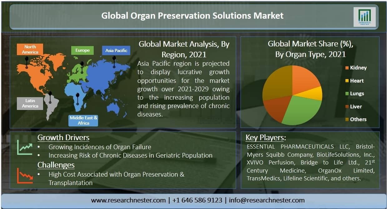 Organ Preservation Solutions Market Graph