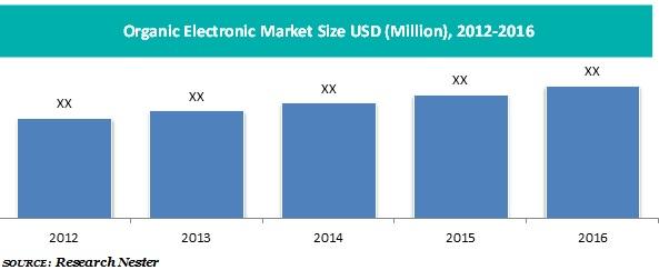 organic Electronic market
