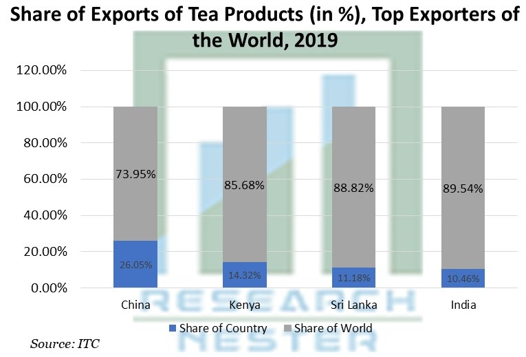 Share of Exports of Tea Products