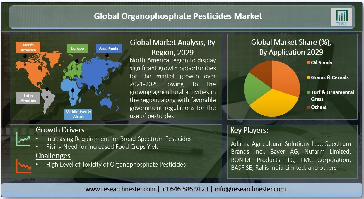 Organophosphate Pesticides Graph
