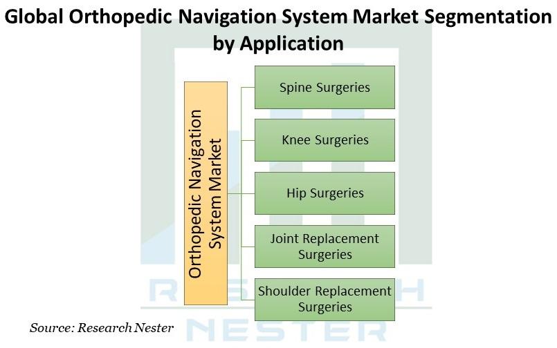 Orthopedic Navigation System Market Graph