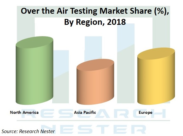 over the Air testing market Graph