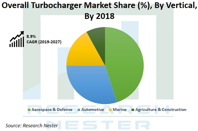 Overall Turbocharger Market Graph