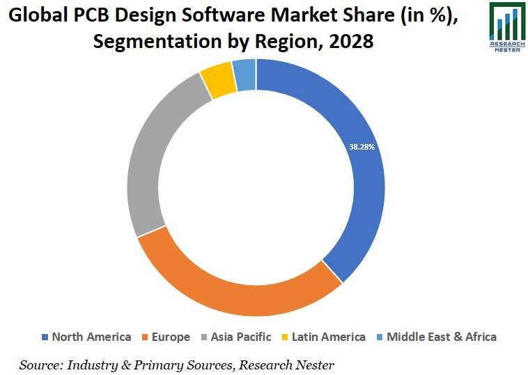 PCB Design Software Market Share Graph