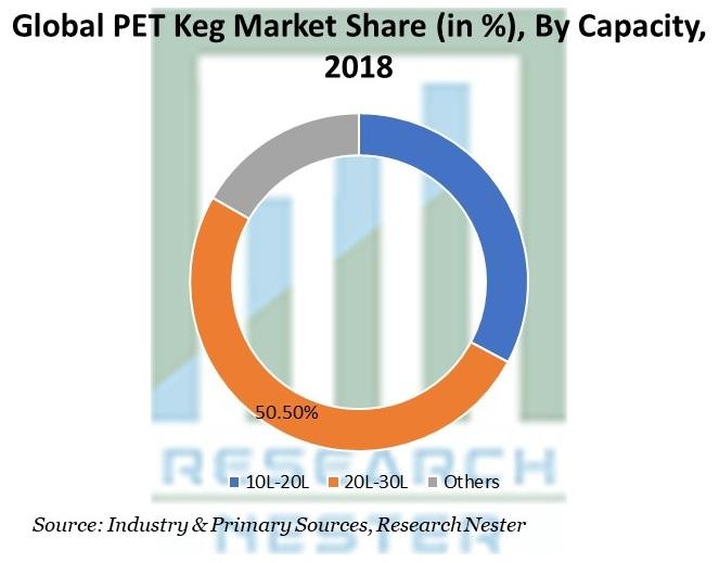 PET Keg Market Share By Capacity