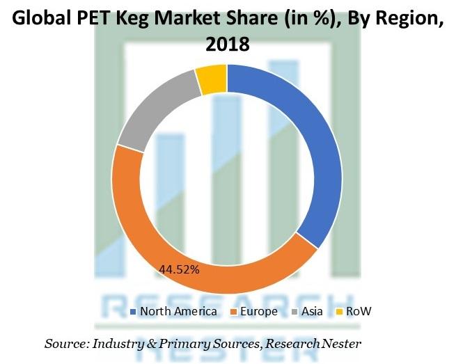 PET Keg Market Share