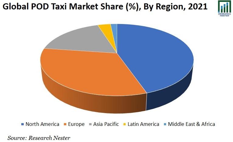 POD Taxi Market Share Graph