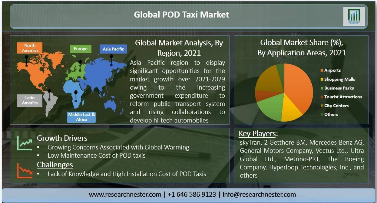 POD Taxi Market Graph