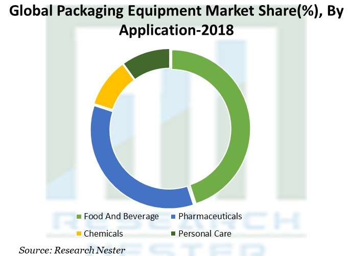 Packaging Equipment Market Share