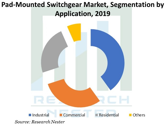 Pad-Mounted-Switchgear-Market