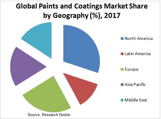 paint and coatings maret Graph