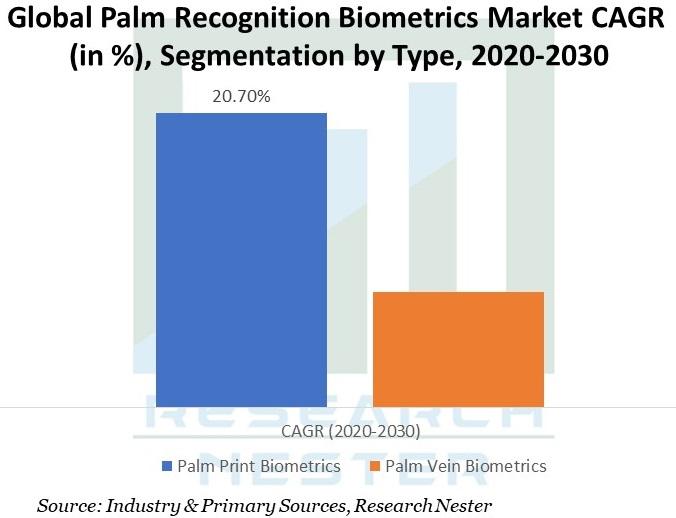Palm Recognition Biometrics Market