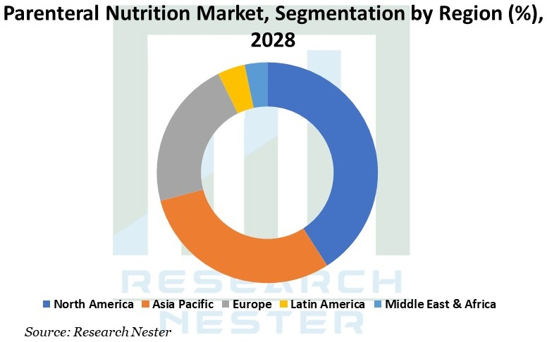 Parenteral Nutrition Market image