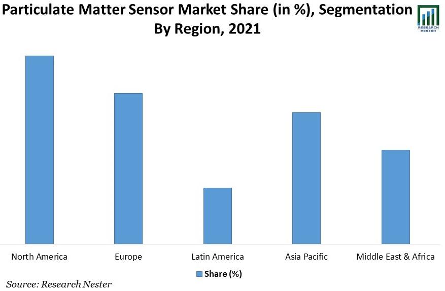 Particulate-Matter-Sensor-Market-Share