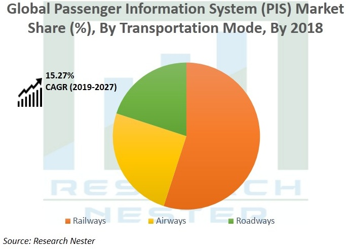 Passenger Information System (PIS) Market Growth