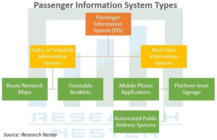 Passenger-Information-System-(PIS)-Market