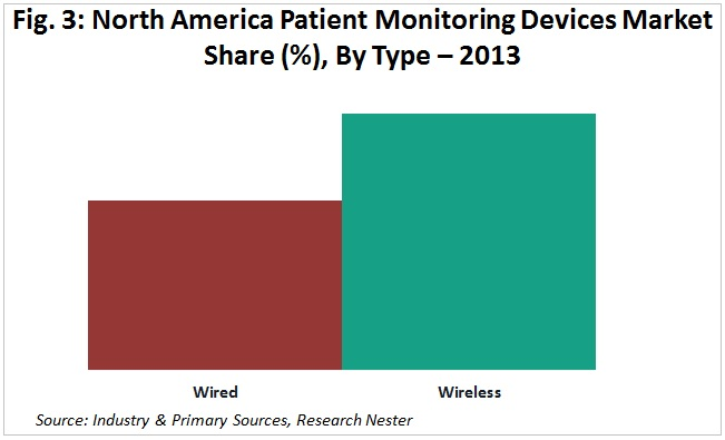 North America Patient Monitoring Devices Market Share (%), By Type