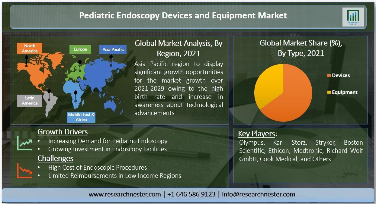 Pediatric Endoscopy Devices and Equipment