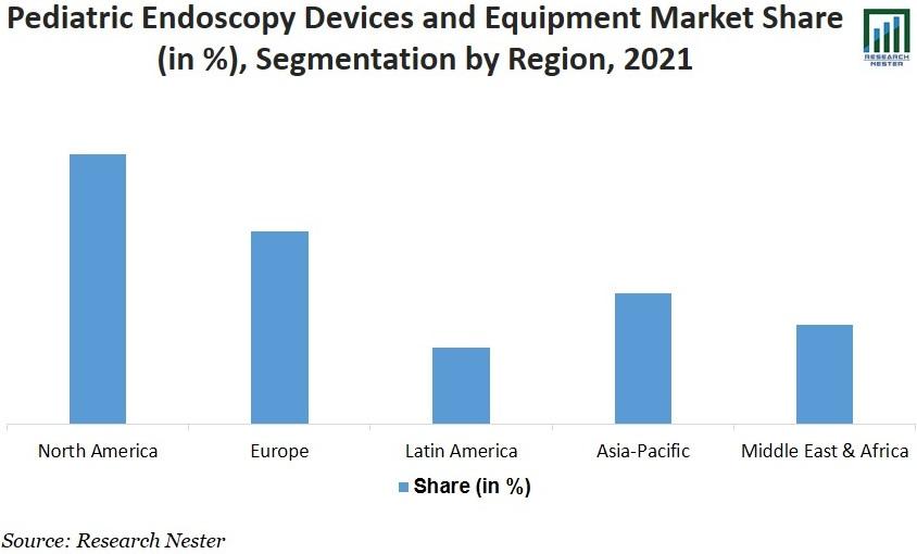 Pediatric Endoscopy Devices and Equipment Market