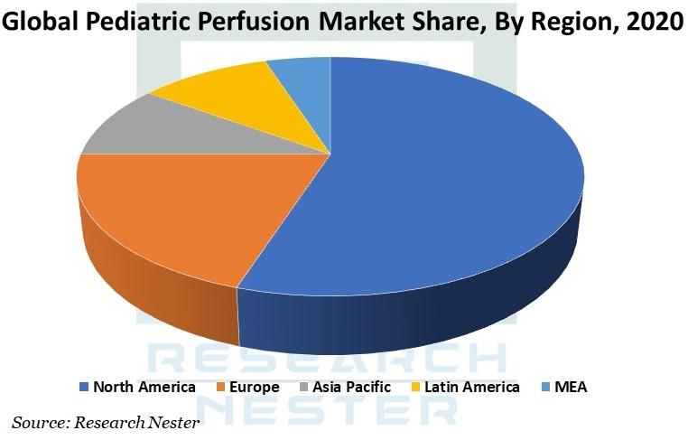 pediatric perfusion market Graph