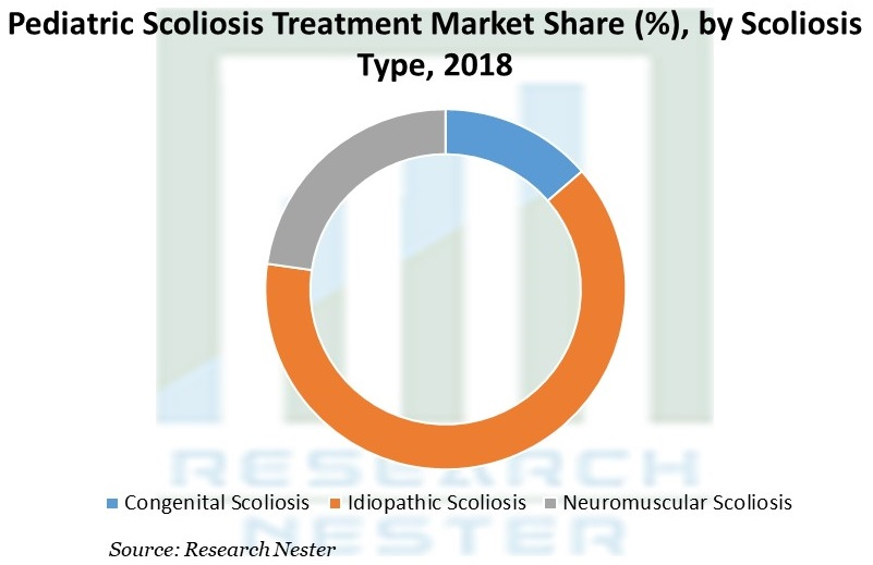 Pediatric Scoliosis Treatment Market