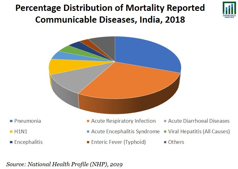 Percentage Distribution of Mortality Reported Graph