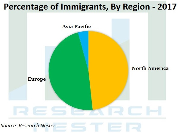 Percentage of Immigrants Graph