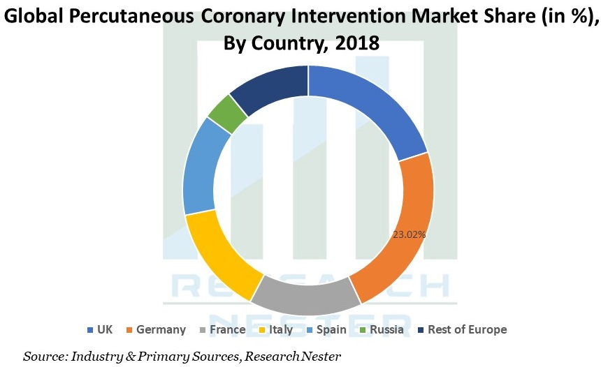 Percutaneous Coronary Intervention Market Share Graph