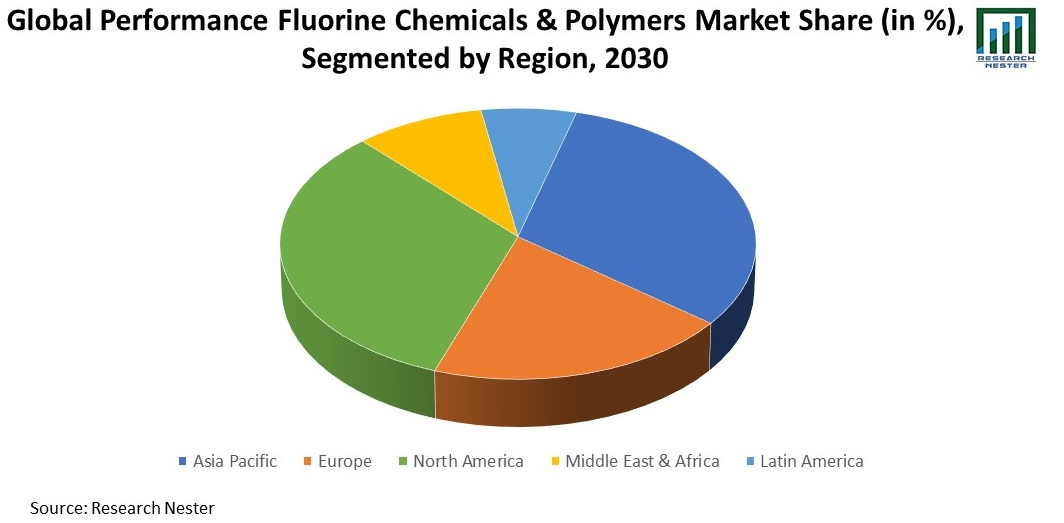 Performance Fluorine Chemicals & Polymers Market