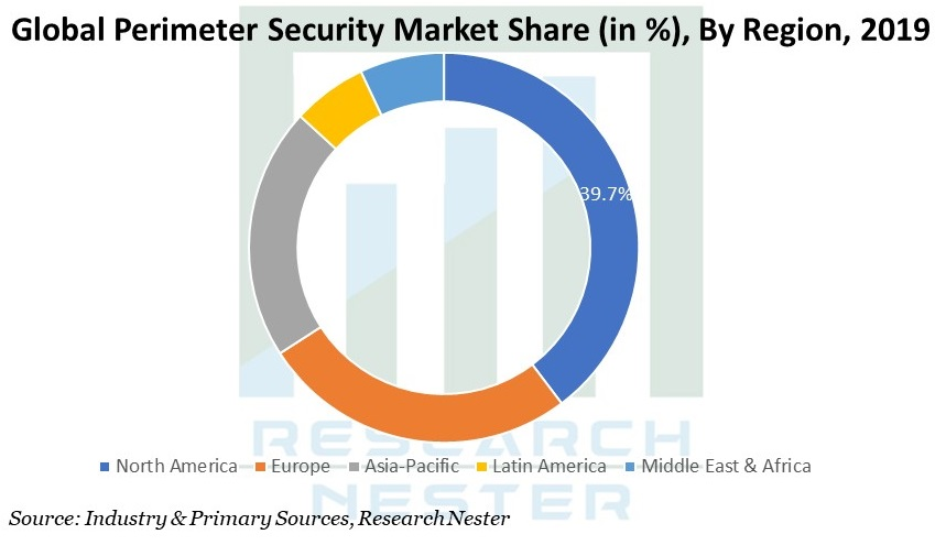 Perimeter Security Market Graph