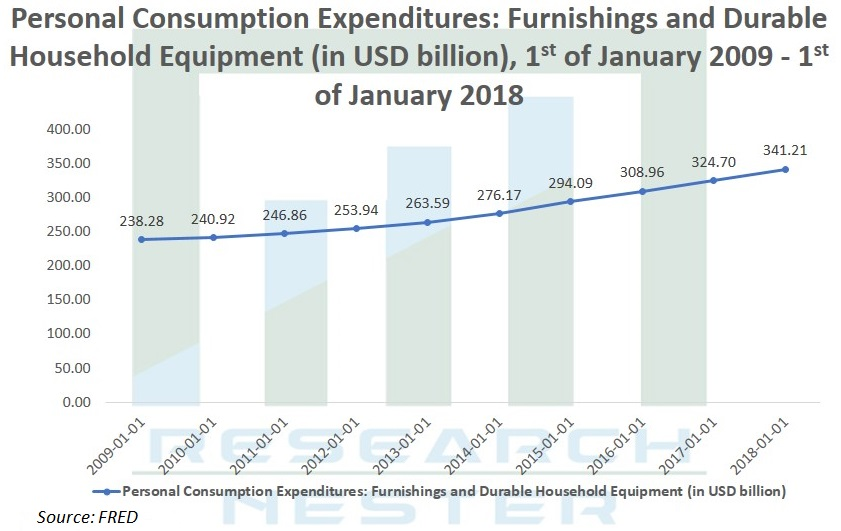 Personal Consumption Expenditures Graph