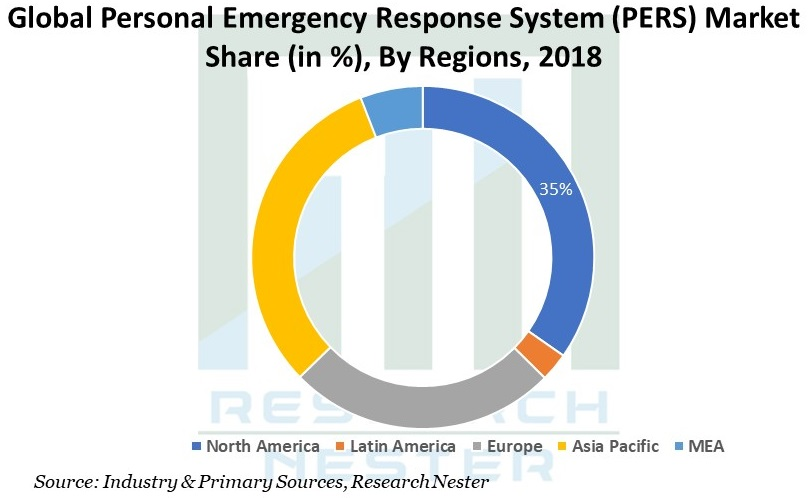 Personal Emergency Response System Graph