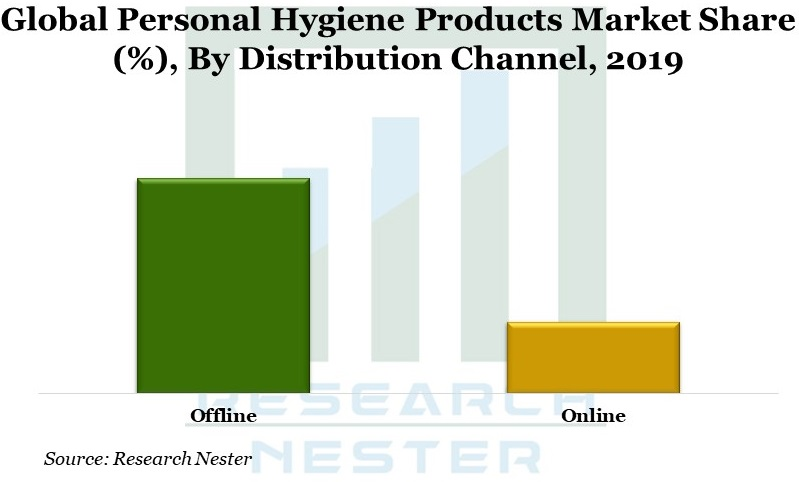 personal hygiene products Graph