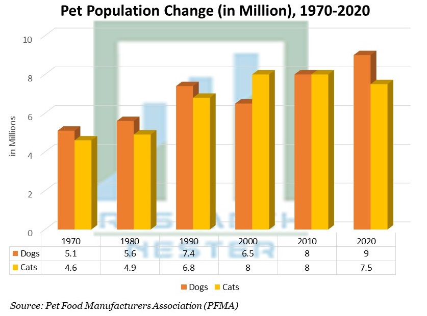 Pet Population Change (in Million), 1970-2020