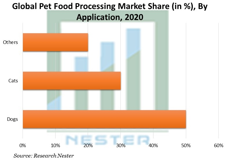 Pet Food Processing Market Share, By Application