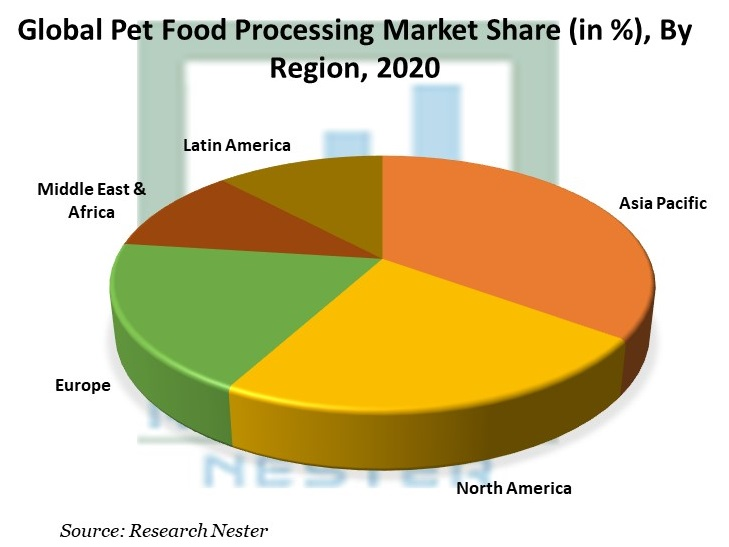 Pet Food Processing Market Share, By Region