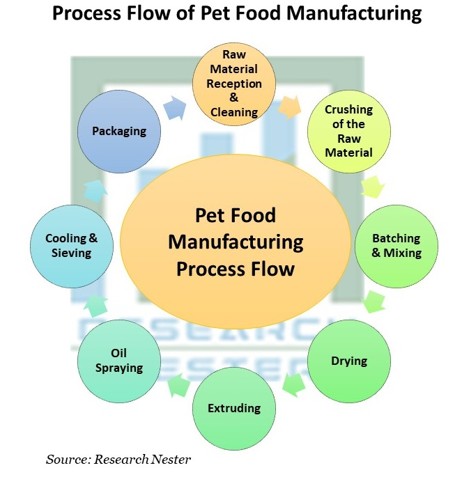 Process Flow of Pet Food Manufacturing