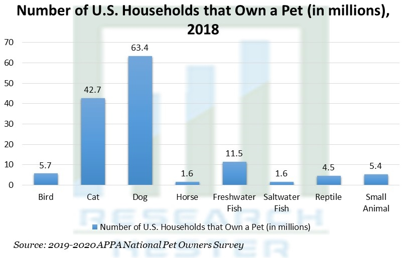 Number of U.S. Households that Own a Pet