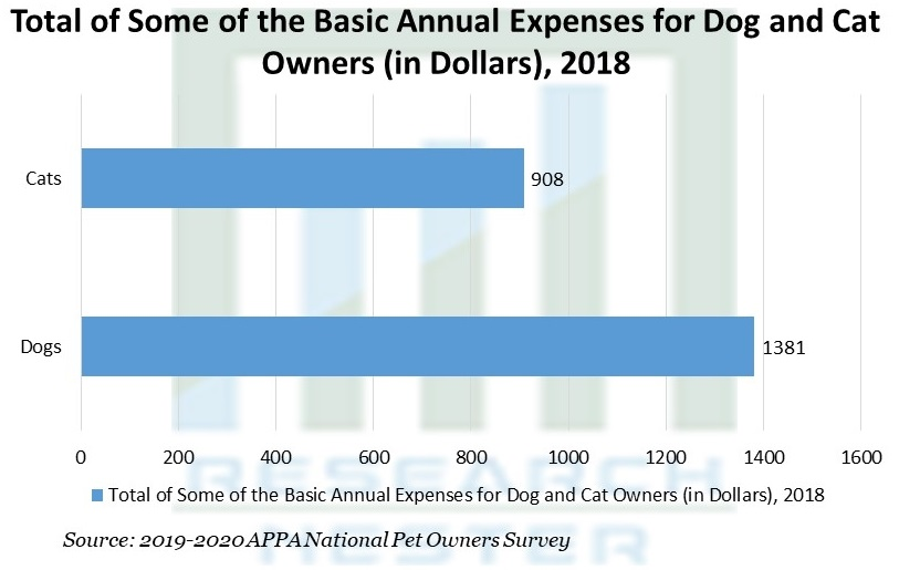 Total of Some of the Basic Annual Expenses for Dog and Cat Owners