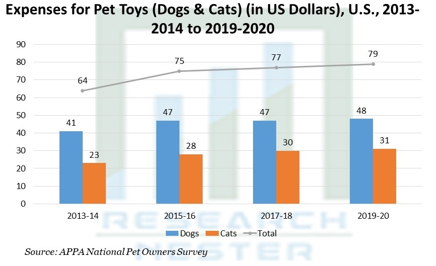 Expenses for Pet Toys