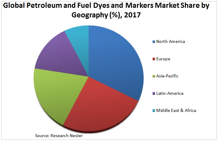 Petroleum and Fuel Dyes and Markers Market Graph