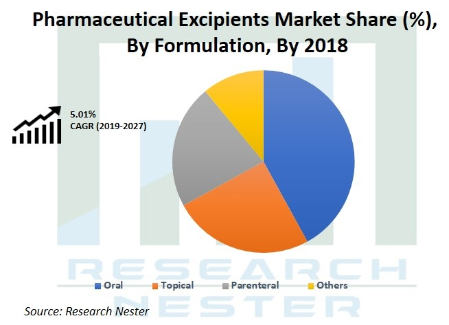 Pharmaceutical Excipients market share Graph