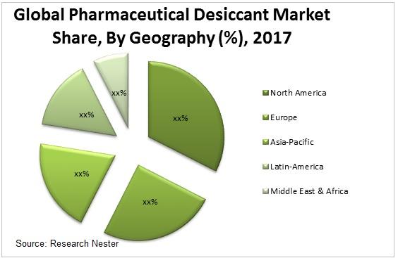 pharmaceutical desiccant market Graph