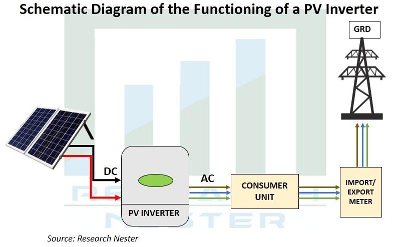 Photo Voltaic (PV) Inverter Market Szie