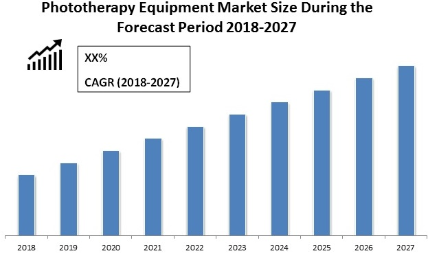 phototherapy equipment market forecast