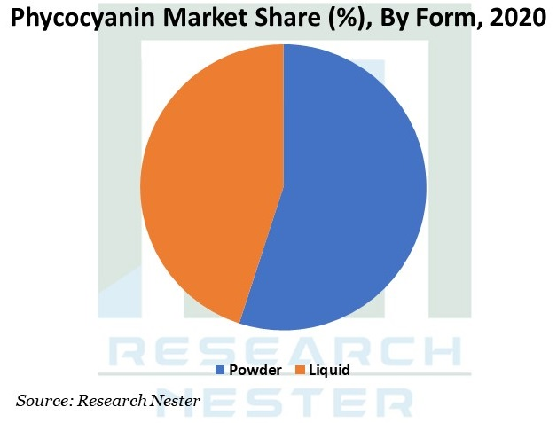 Phycocyanin Market Graph