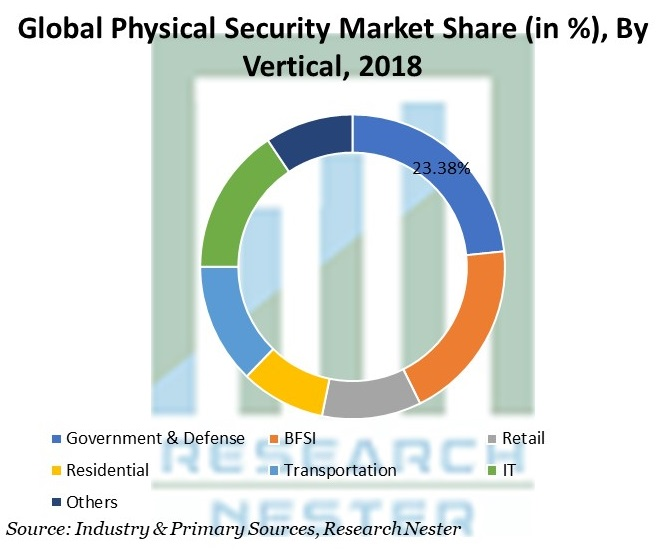 Physical Security Market Share